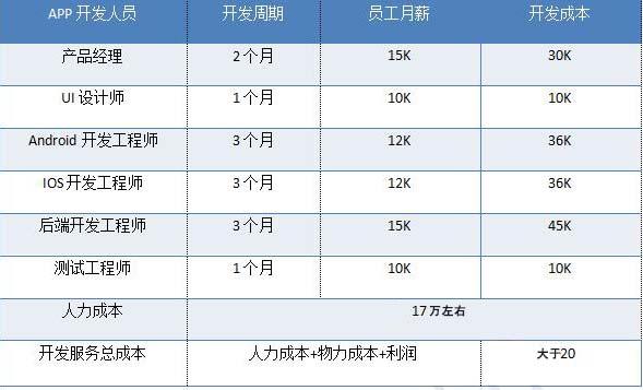 APP開發價格表-晉豐科技